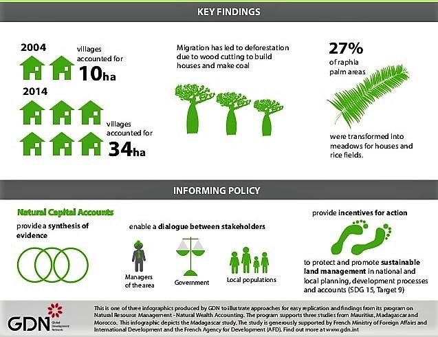 Natural Capital Accounting in Madagascar